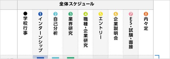 日本の就職活動の流れ